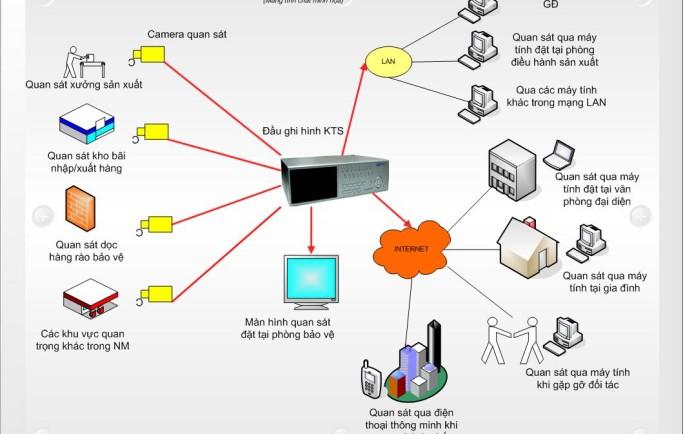 Nguyên lý hoạt động của camera giám sát